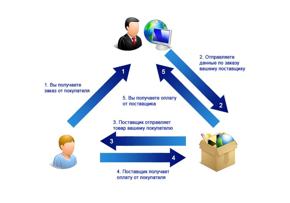 Партнерская программа для Интернет-магазинов